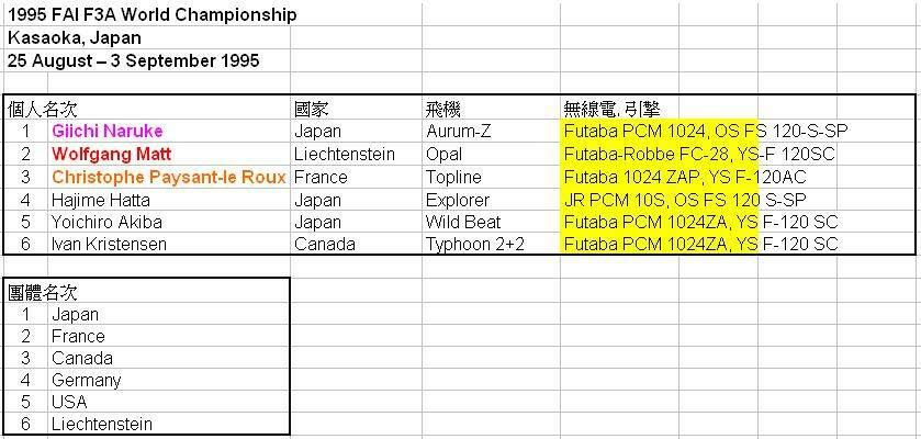台灣遙控模型RCTW